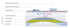 scenario_sistema_gas_stoccaggio