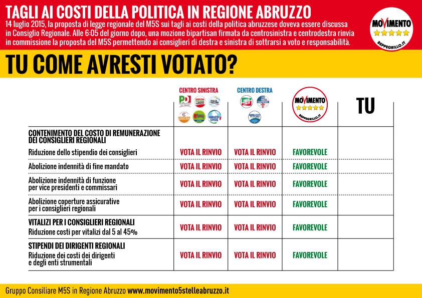 M5S_Abruzzo_questionario_taglio_stipendi